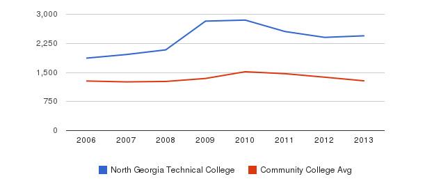 North Georgia Technical College Total Enrollment&nbsp(2006-2013)