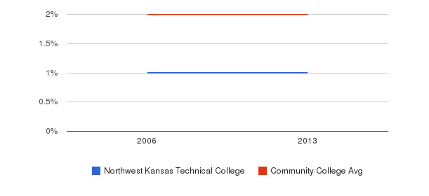 Northwest Kansas Technical College Asian&nbsp(2006-2013)