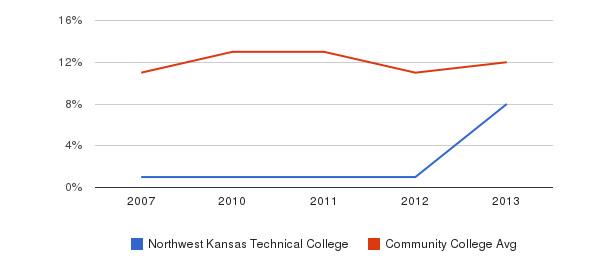 Northwest Kansas Technical College Black&nbsp(2007-2013)
