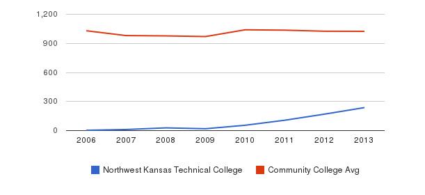 Northwest Kansas Technical College Part-Time Students&nbsp(2006-2013)