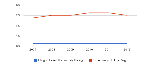 Oregon Coast Community College Black&nbsp(2007-2013)