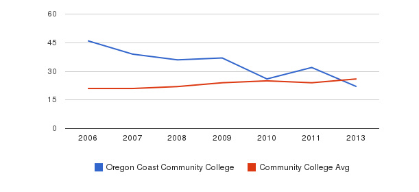 Oregon Coast Community College student staff&nbsp(2006-2013)