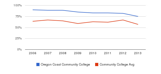 Oregon Coast Community College White&nbsp(2006-2013)