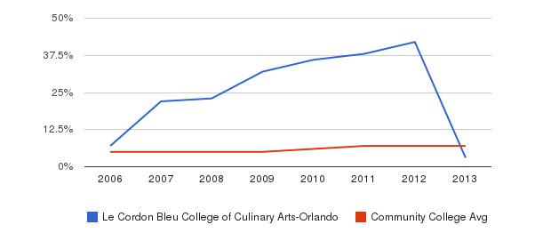 Le Cordon Bleu College of Culinary Arts-Orlando Hispanic&nbsp(2006-2013)