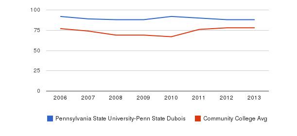 Pennsylvania State University-Penn State Dubois Percent Admitted&nbsp(2006-2013)
