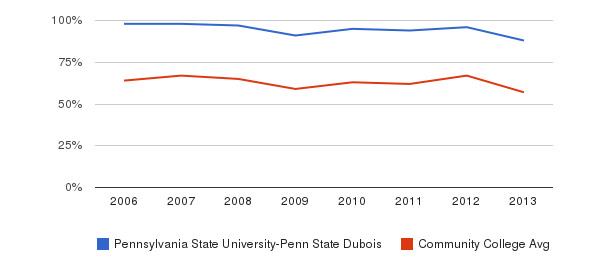 Pennsylvania State University-Penn State Dubois White&nbsp(2006-2013)
