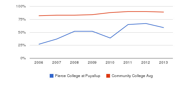 Pierce College at Puyallup % Students Receiving Some Financial Aid&nbsp(2006-2013)