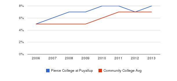 Pierce College at Puyallup Hispanic&nbsp(2006-2013)