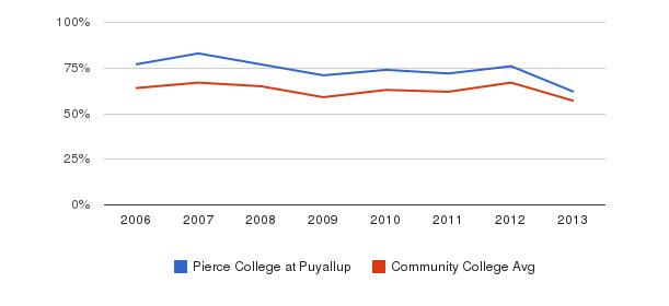 Pierce College at Puyallup White&nbsp(2006-2013)