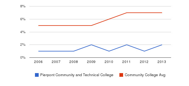Pierpont Community and Technical College Hispanic&nbsp(2006-2013)