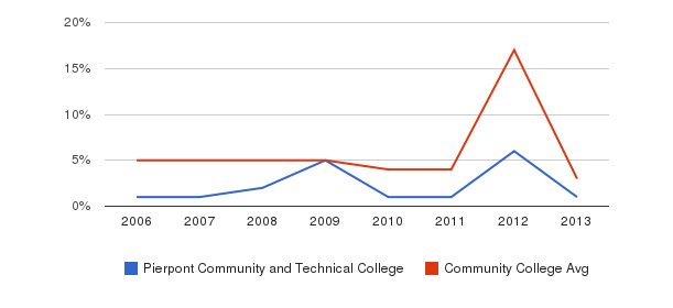 Pierpont Community and Technical College Unknown&nbsp(2006-2013)