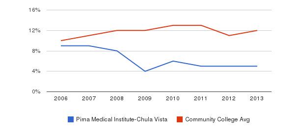 Pima Medical Institute-Chula Vista Black&nbsp(2006-2013)