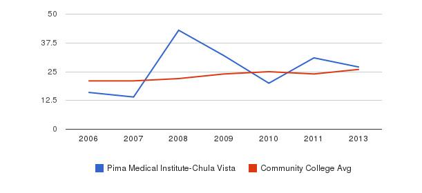 Pima Medical Institute-Chula Vista student staff&nbsp(2006-2013)