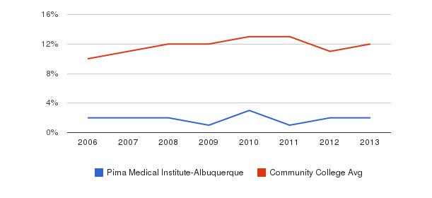 Pima Medical Institute-Albuquerque Black&nbsp(2006-2013)