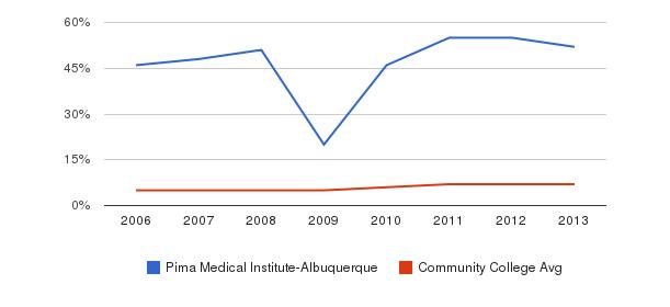 Pima Medical Institute-Albuquerque Hispanic&nbsp(2006-2013)