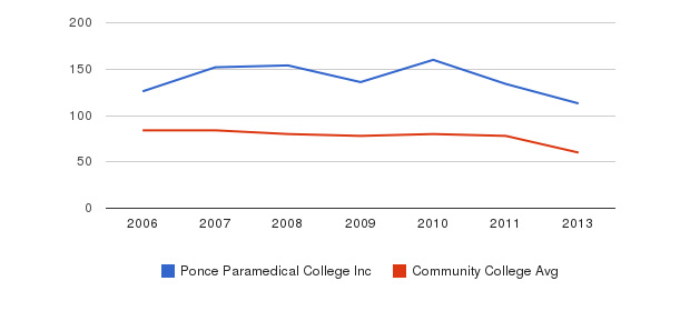 Ponce Paramedical College Inc Total Faculty&nbsp(2006-2013)