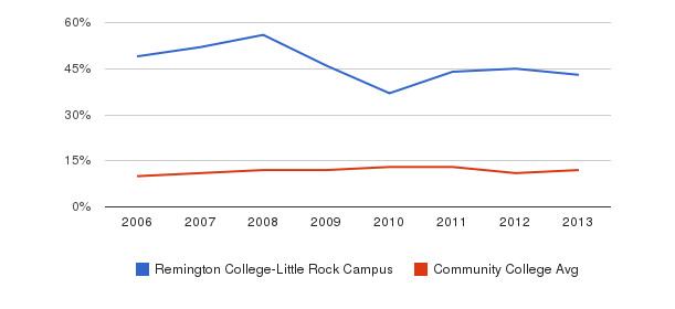 Remington College-Little Rock Campus Black&nbsp(2006-2013)