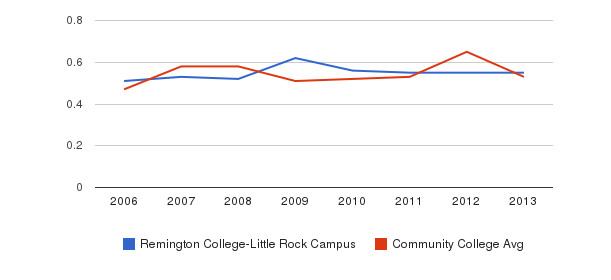 Remington College-Little Rock Campus Diversity Score&nbsp(2006-2013)