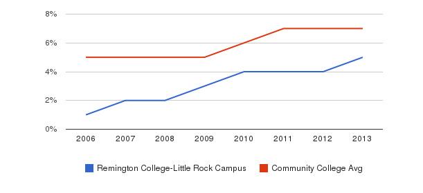 Remington College-Little Rock Campus Hispanic&nbsp(2006-2013)