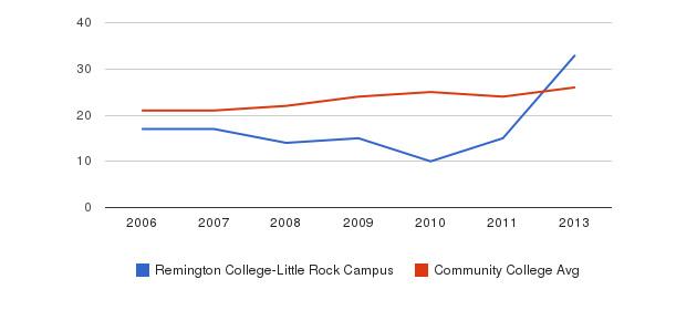 Remington College-Little Rock Campus student staff&nbsp(2006-2013)