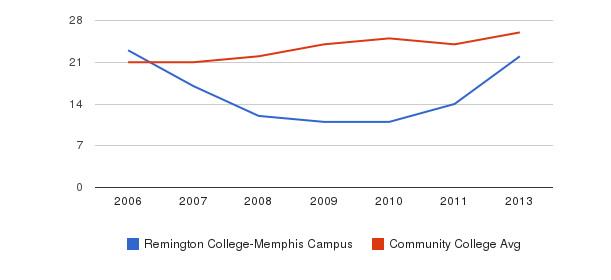 Remington College-Memphis Campus student staff&nbsp(2006-2013)