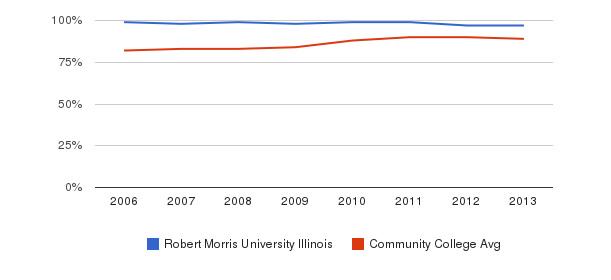 Robert Morris University Illinois % Students Receiving Some Financial Aid&nbsp(2006-2013)