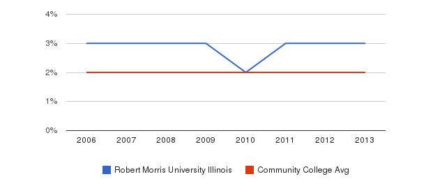 Robert Morris University Illinois Asian&nbsp(2006-2013)