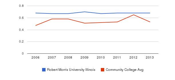 Robert Morris University Illinois Diversity Score&nbsp(2006-2013)