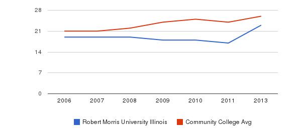 Robert Morris University Illinois student staff&nbsp(2006-2013)