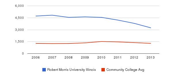 Robert Morris University Illinois Total Enrollment&nbsp(2006-2013)
