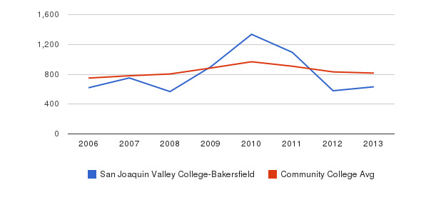 San Joaquin Valley College-Bakersfield Full-Time Students&nbsp(2006-2013)