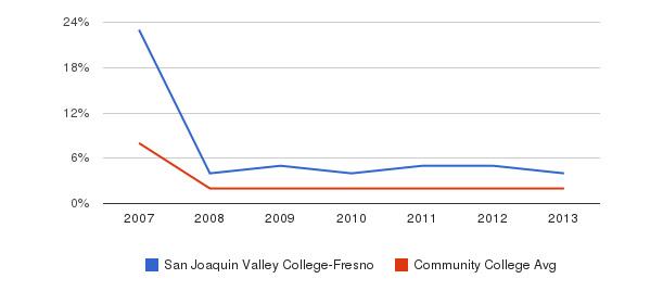 San Joaquin Valley College-Fresno More&nbsp(2007-2013)