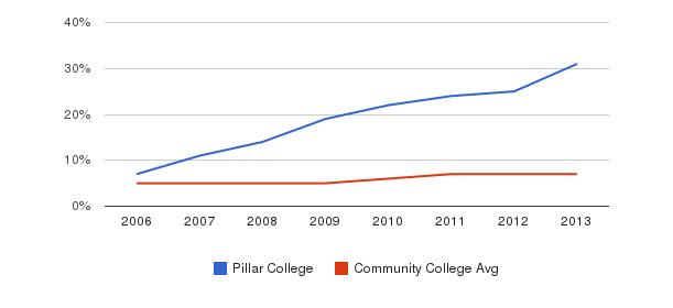 Pillar College Hispanic&nbsp(2006-2013)