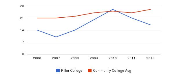 Pillar College student staff&nbsp(2006-2013)