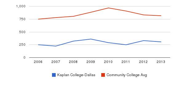 Kaplan College-Dallas Full-Time Students&nbsp(2006-2013)