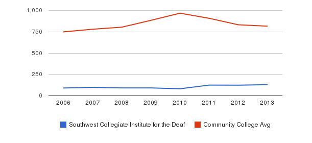 Southwest Collegiate Institute for the Deaf Full-Time Students&nbsp(2006-2013)