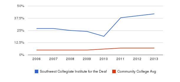 Southwest Collegiate Institute for the Deaf Hispanic&nbsp(2006-2013)