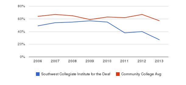 Southwest Collegiate Institute for the Deaf White&nbsp(2006-2013)