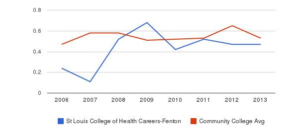 St Louis College of Health Careers-Fenton Diversity Score&nbsp(2006-2013)