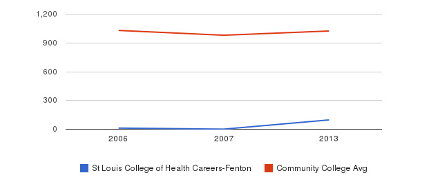St Louis College of Health Careers-Fenton Part-Time Students&nbsp(2006-2013)