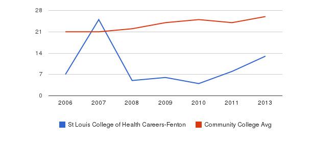 St Louis College of Health Careers-Fenton student staff&nbsp(2006-2013)