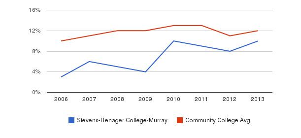 Stevens-Henager College-Murray Black&nbsp(2006-2013)