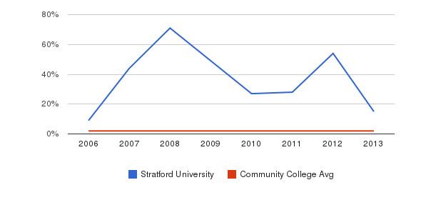 Stratford University Asian&nbsp(2006-2013)