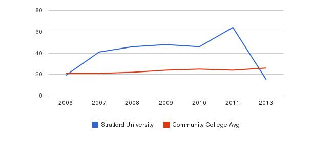Stratford University student staff&nbsp(2006-2013)
