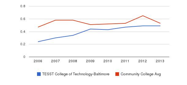 TESST College of Technology-Baltimore Diversity Score&nbsp(2006-2013)