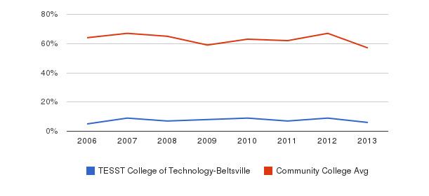 TESST College of Technology-Beltsville White&nbsp(2006-2013)