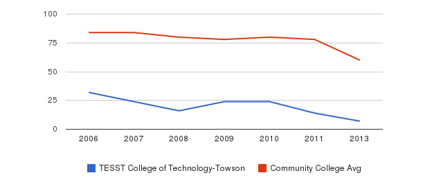 TESST College of Technology-Towson Total Faculty&nbsp(2006-2013)