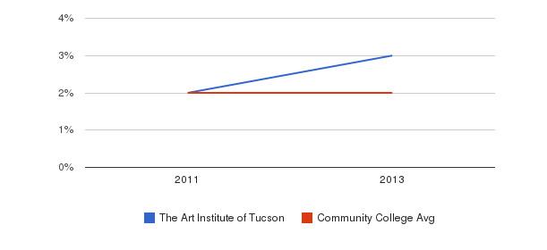 The Art Institute of Tucson More&nbsp(2011-2013)