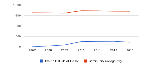 The Art Institute of Tucson Part-Time Students&nbsp(2007-2013)
