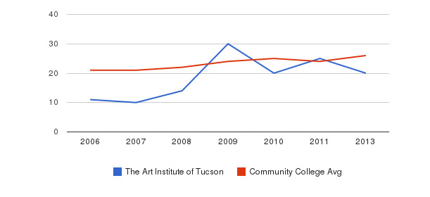 The Art Institute of Tucson student staff&nbsp(2006-2013)